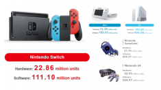 Nintendo Switch tops 3M units in latest quarter, surpasses GameCube in lifetime console sales