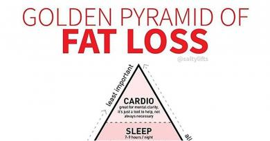 If You Want to Lose Weight, This Fat-Loss Pyramid Shows What's Most Important